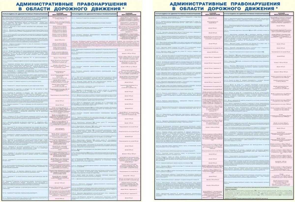 Административные правонарушения в области дорожного движения  2 шт. ,  900х600 мм