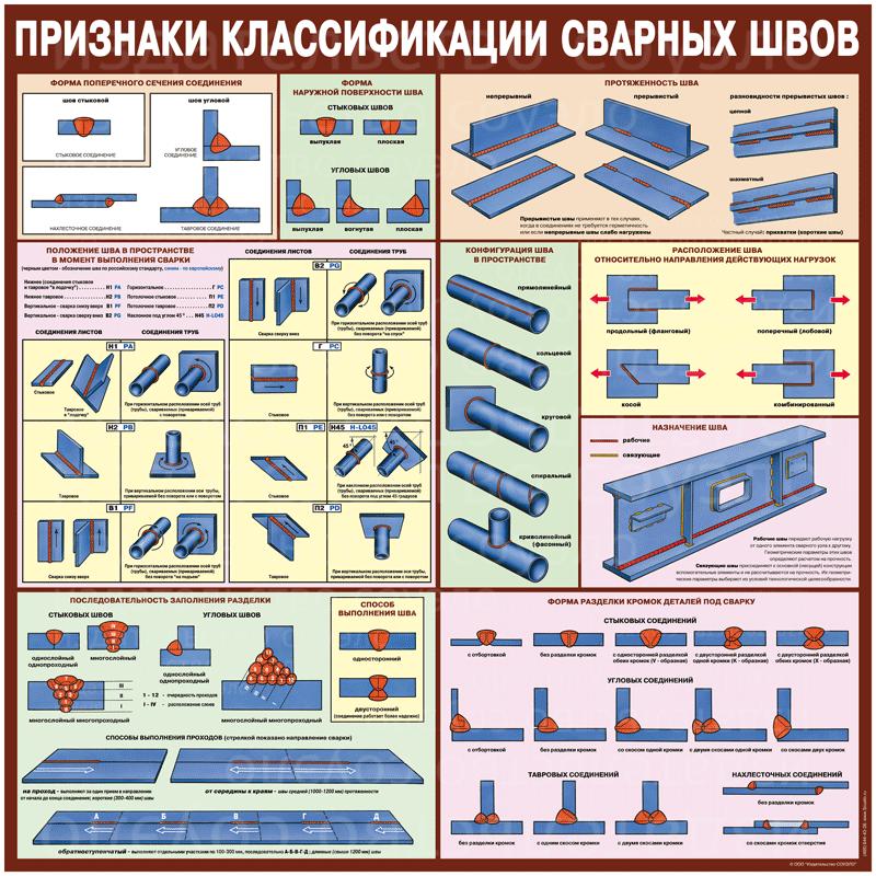 Признаки классификации сварных швов  500х1000 мм