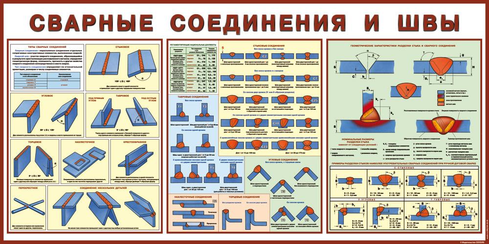 плакат Сварные соединения и швы  500х1000 мм