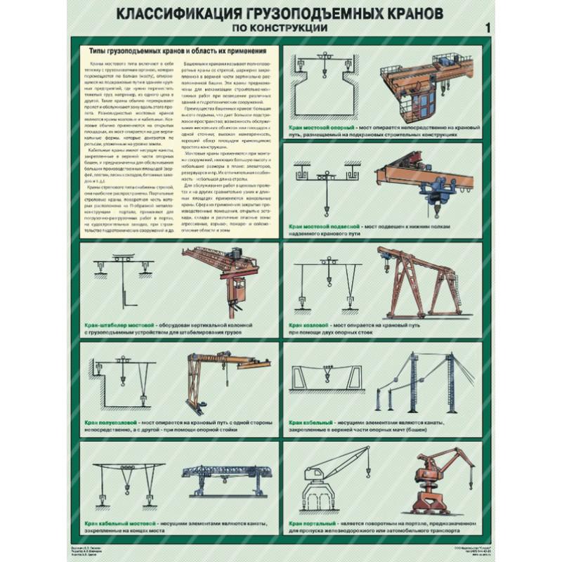 Классификация грузоподъемных кранов по конструкции  600х800 мм