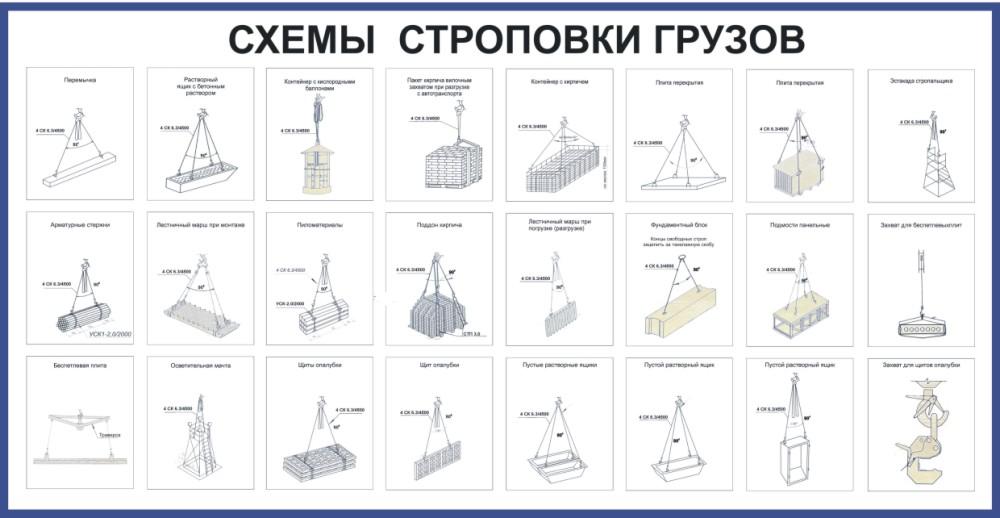 плакат Схемы строповки, 1000х2000 мм