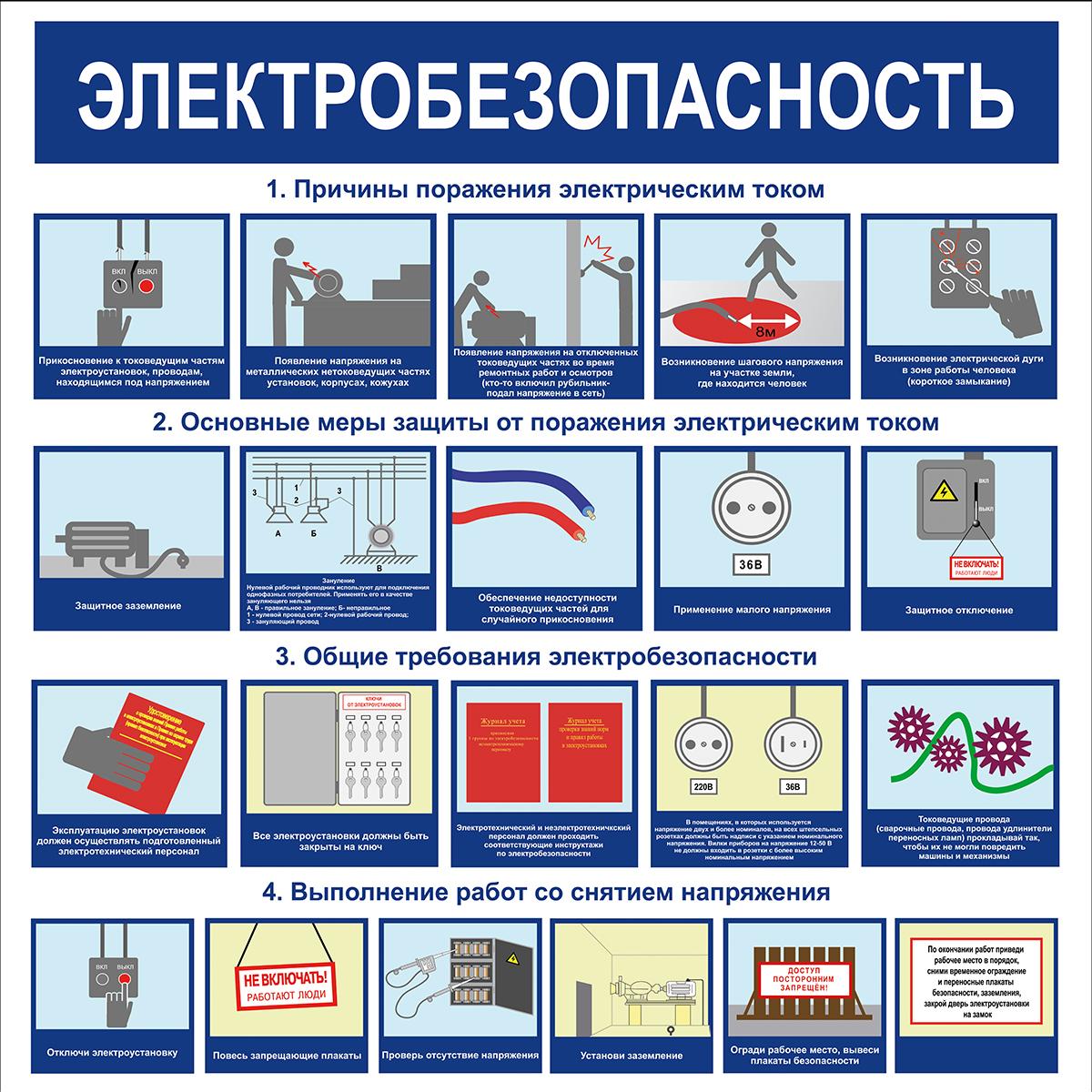 плакат Электробезопасность  1000х1000 мм