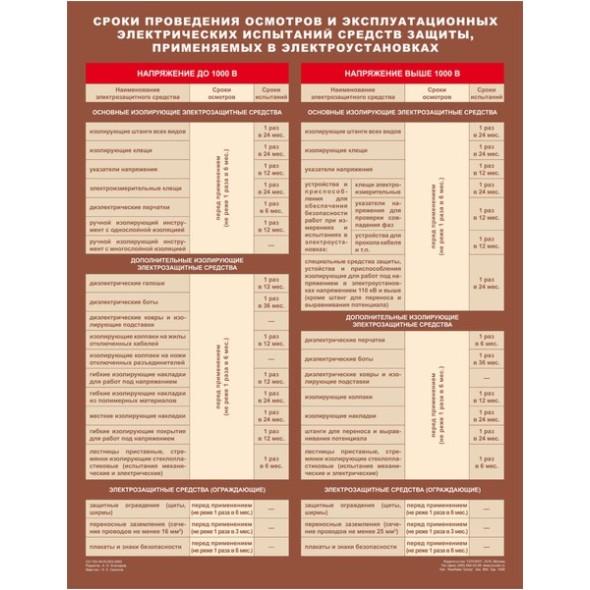 Сроки проведения осмотров и эксплуатационных электрических испытаний средств защиты,  применяемых в электроустановках  600х800 мм