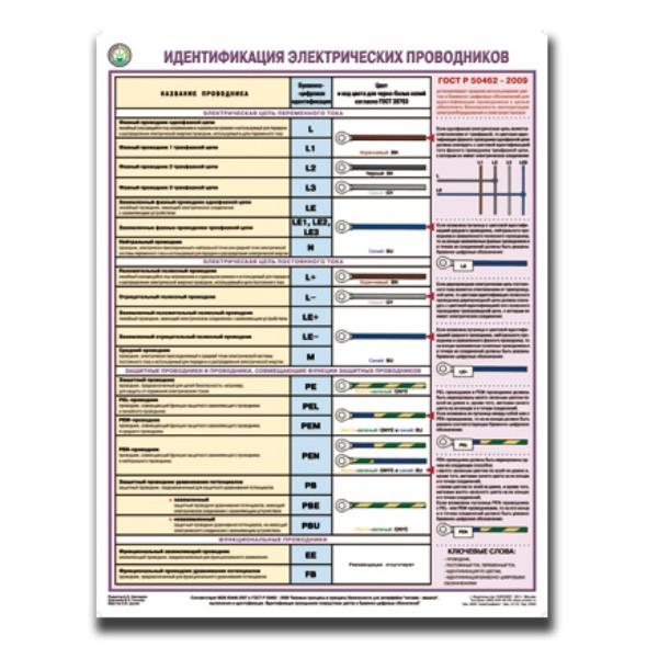 Идентификация электрических проводников  600х800 мм