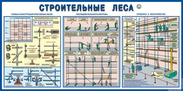 плакат Строительные леса  500х1000 мм