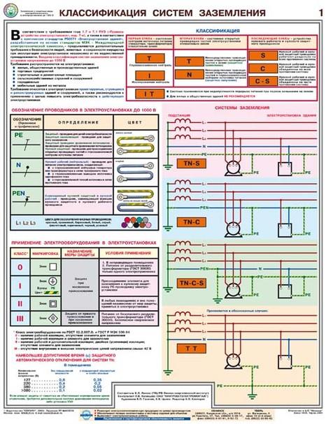 Плакат Заземление и защитные меры электробезопасности до 1000 В - к-т из 4 л. по 610х465 мм, А2 лам.