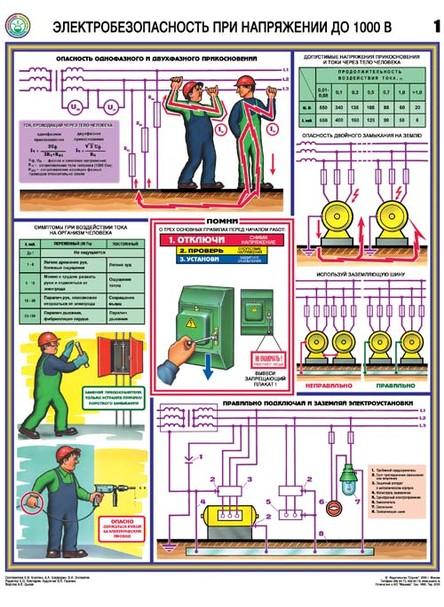 Плакат Электробезопасность при напряжении до 1000 В - к-т из 3 л. по 610х465 мм, А2 лам.