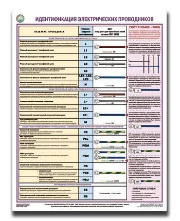 Идентификация электрических проводников