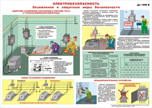все вопросы по электробезопасности